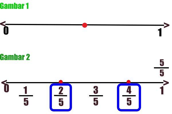 Garis Bilangan Pecahan (Pembahasan dan Contoh Soal Terlengkap)